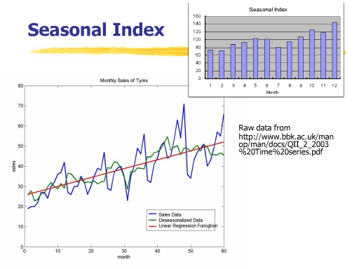 seasonal-Index